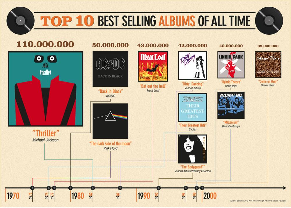 info2 - 9 Top selling albums in history